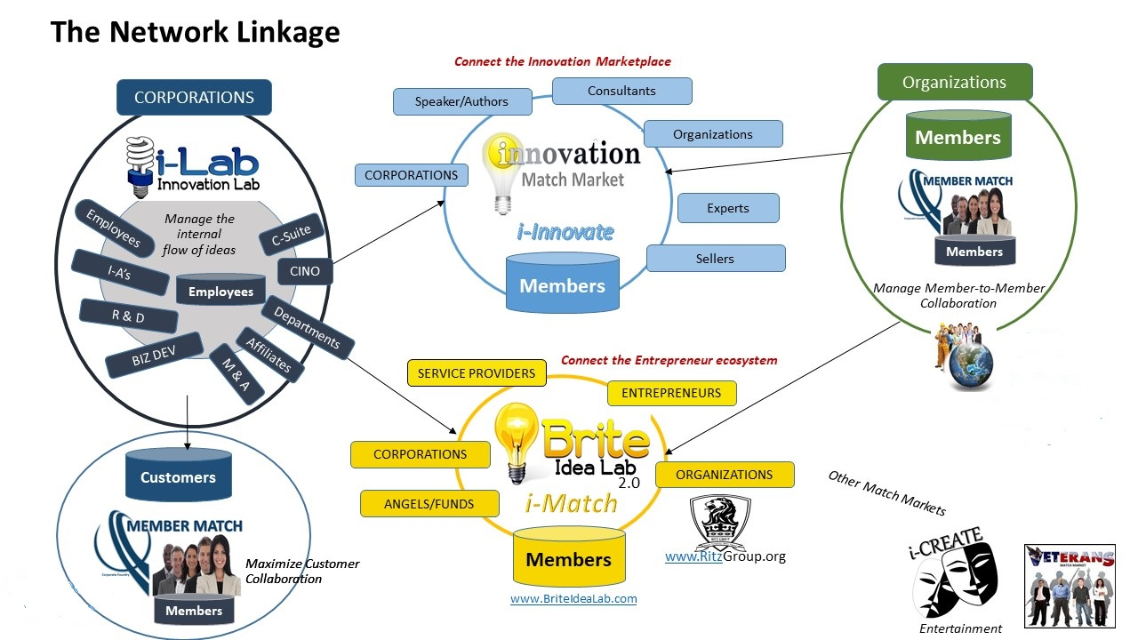 Innovation Match Market Diagram
