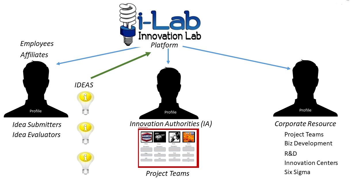 Platform i-Lab