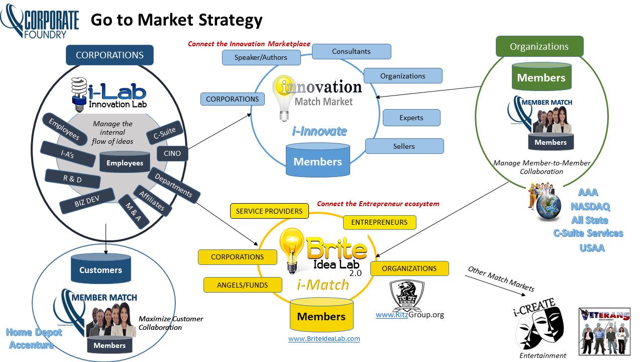 i-LAB Go to Market schematic